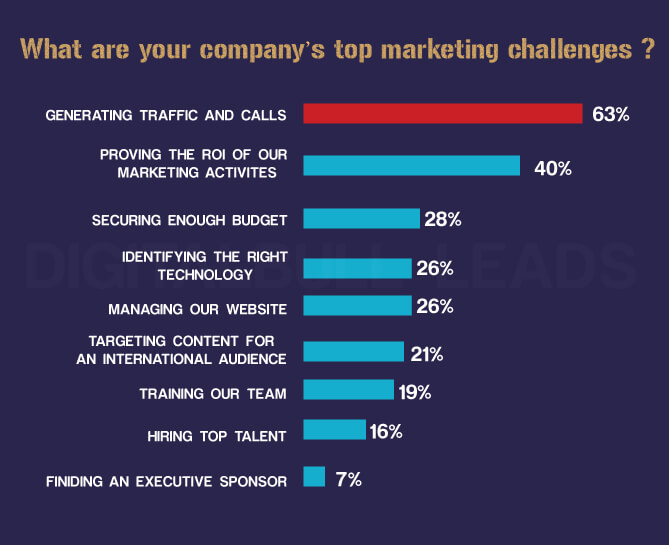 DigitalBullLeads Top Marketing Challenges
