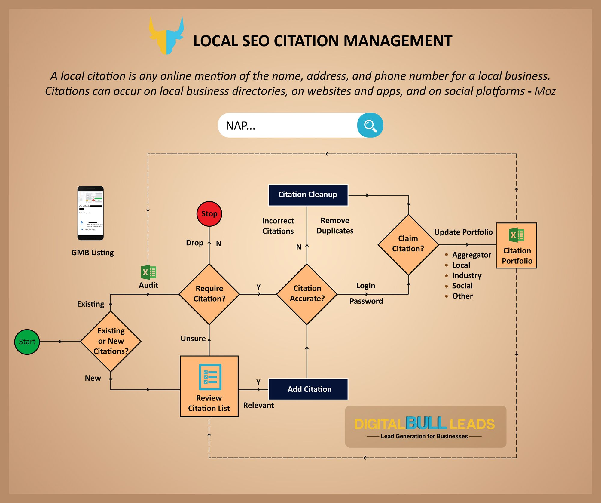 digitalbullleads local seo citation management