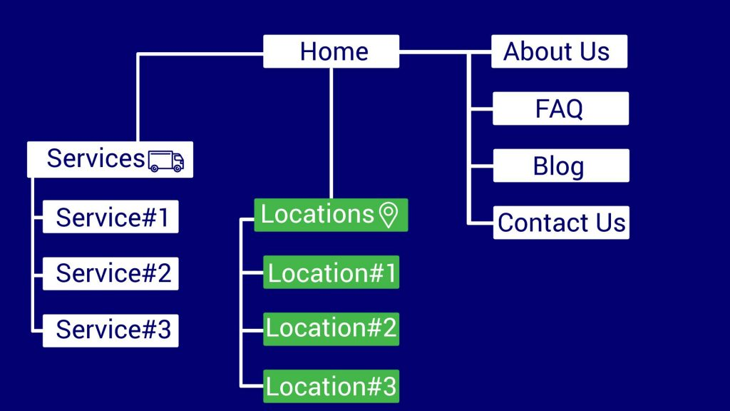 DigitalBullLeads City Page Site Structure